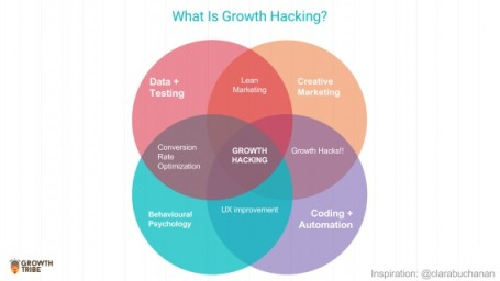 growth-hacking-