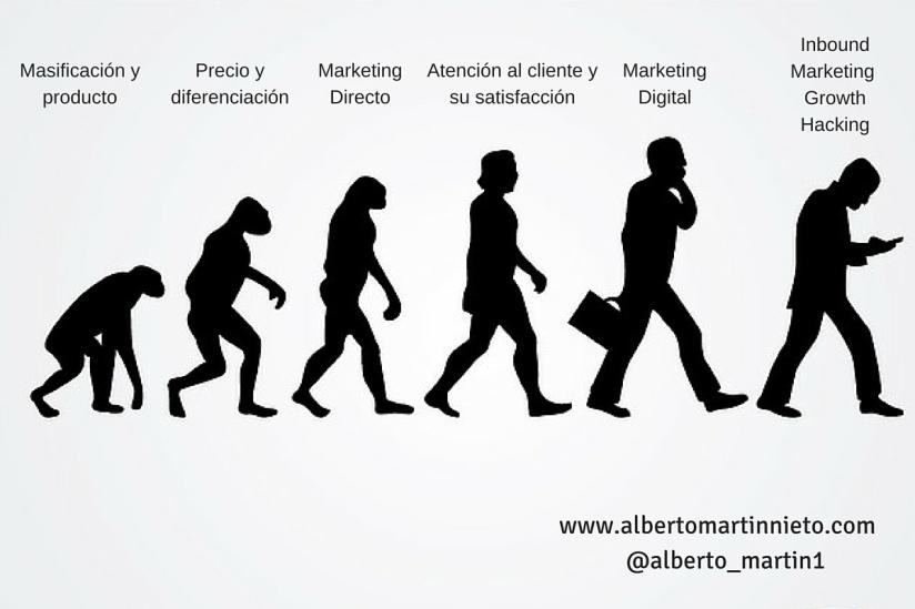 Marketing, Inbound Marketing, Growth Hacking
